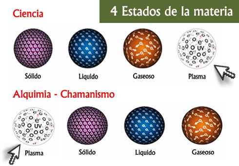 plasma, primer estado de la materia